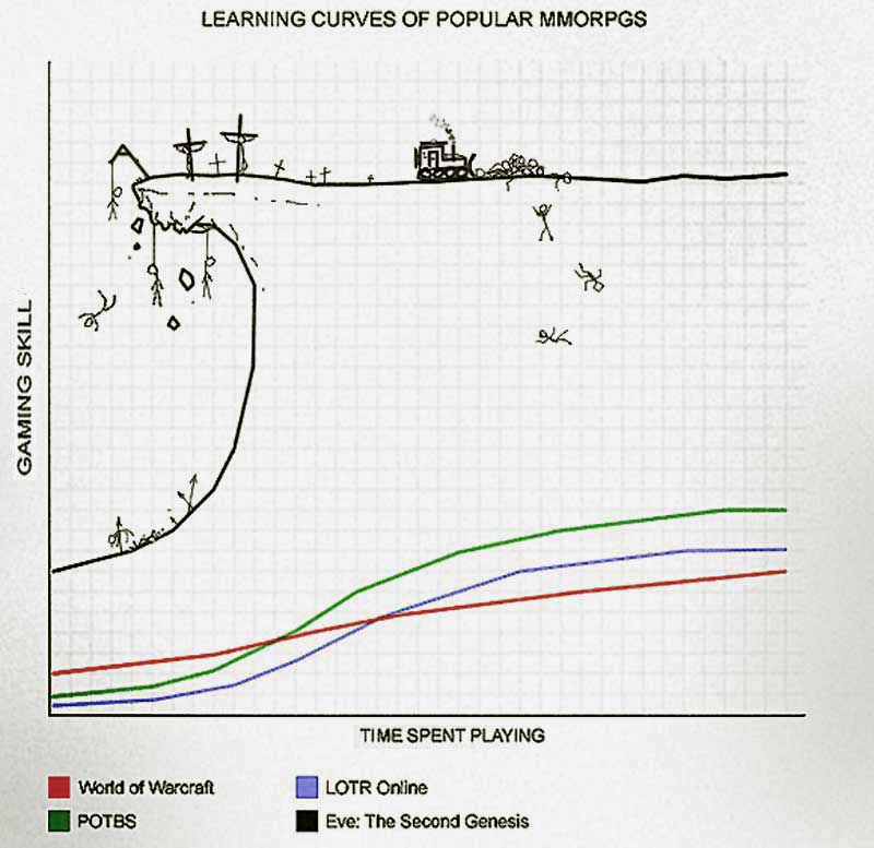 LearningCurve