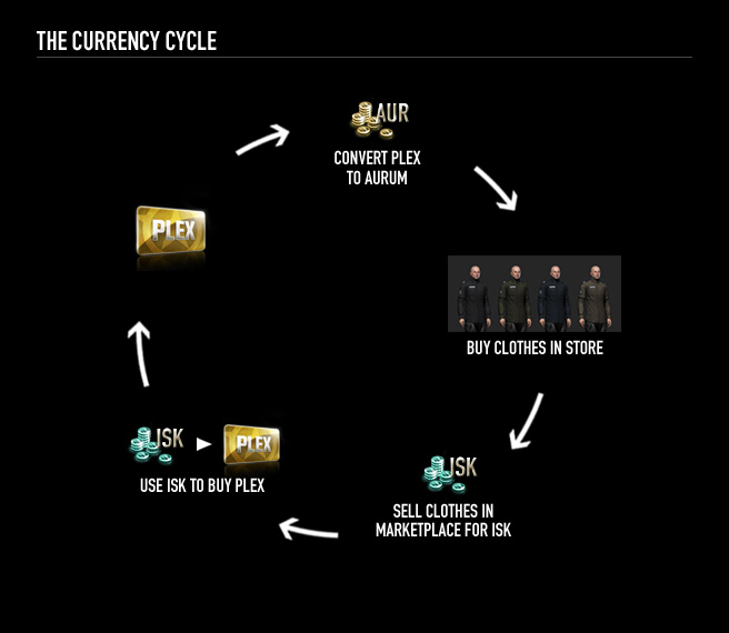 currencyCycle